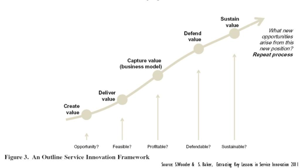 Service-Innovation-Framework