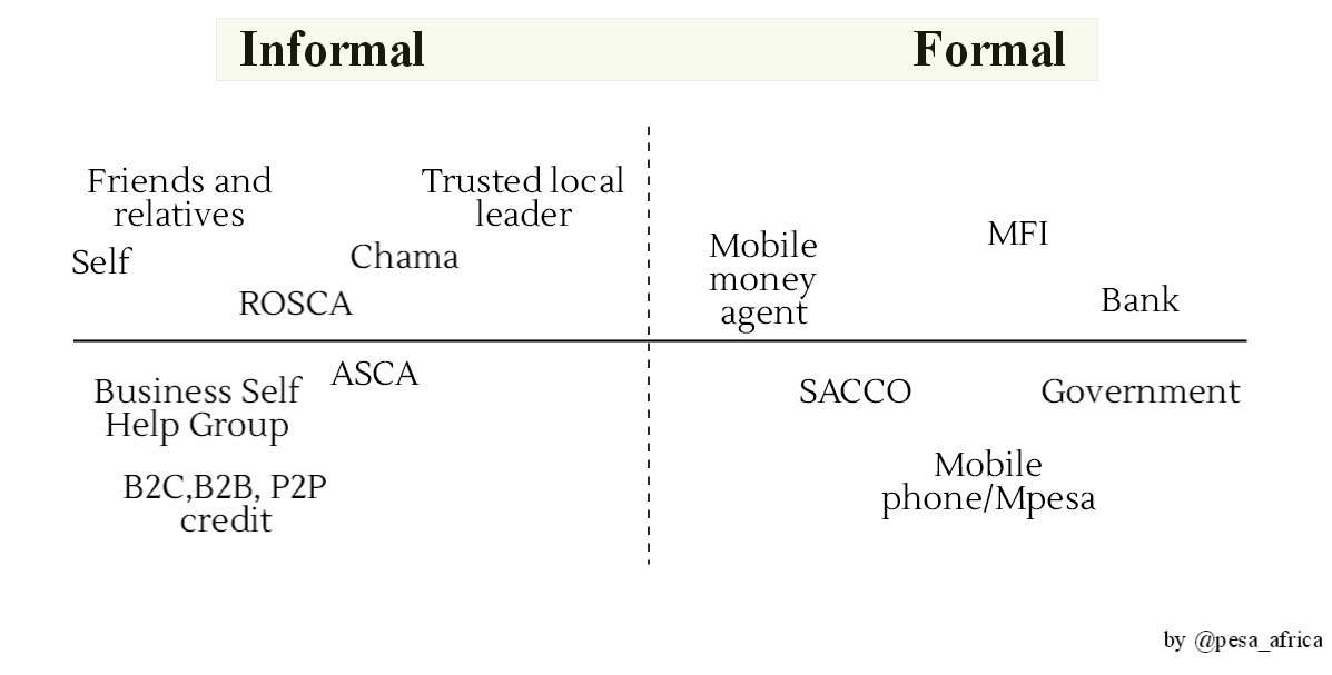 Lessons For Formal Finance From Informal Financial Services