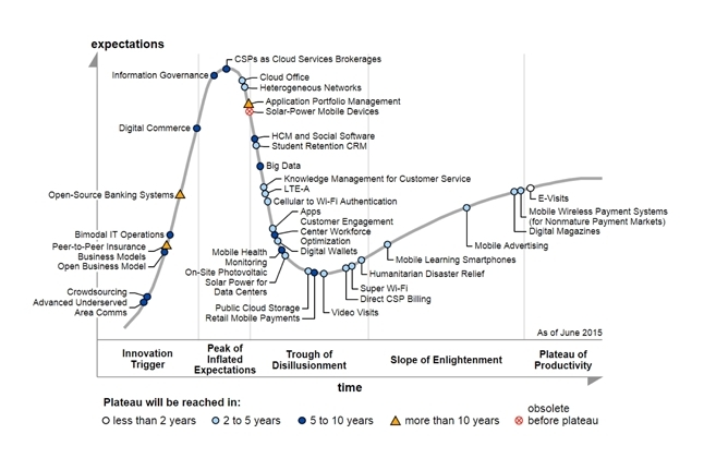 _fs_Hype_cycle