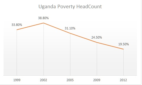 uganda poverty worldbank opendata