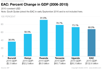 eac-gdp